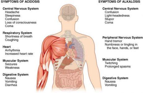 симптомы ацидоза или алкалоза